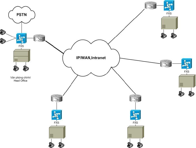 VoIP-Network-2
